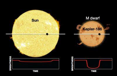 b2ap3_thumbnail_Kepler186f-fig2-fullsize.jpg