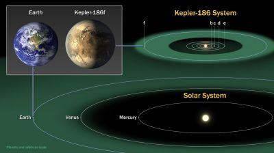 b2ap3_thumbnail_Kepler186f_ComparisonGraphic.jpg